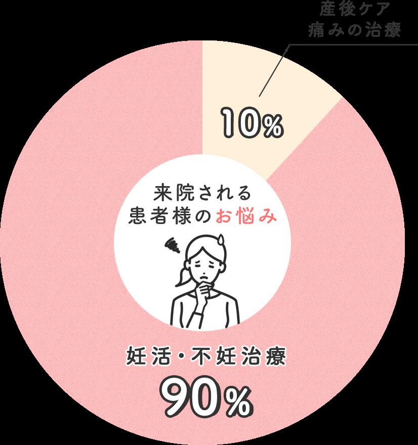 来院される患者様のお悩みのグラフ